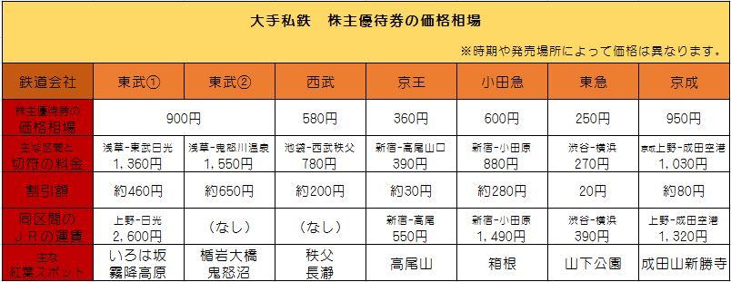 関東圏大手私鉄株主優待券の価格相場